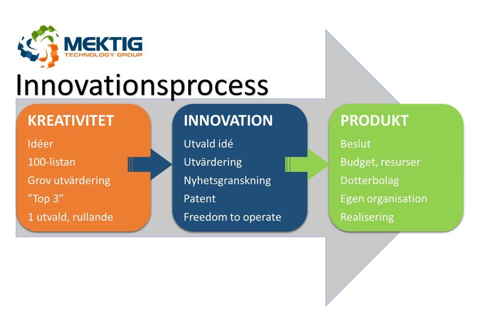 Mektig Innovationsprocess